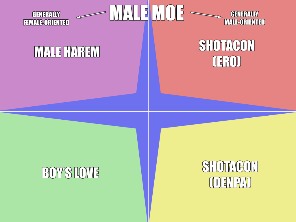 diagram: male characters as moe objects
